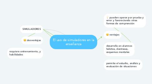 Mind Map: El uso de simuladores en la enseñanza