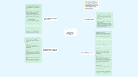 Mind Map: Competitiveness and Sustaining Performance: Integrating Sales and Marketing