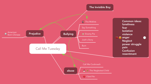 Mind Map: Call Me Tuesday