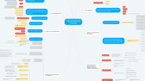 Mind Map: PSICOPATOLOGÍA Y MODIFICACIÓN DE LA CONDUCTA