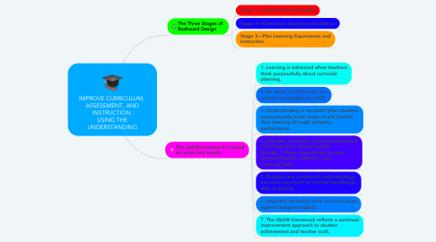 Mind Map: IMPROVE CURRICULUM,  ASSESSMENT, AND INSTRUCTION  USING THE UNDERSTANDING