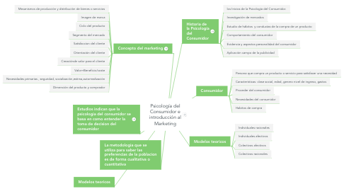 Mind Map: Psicología del Consumidor e introducción al Marketing