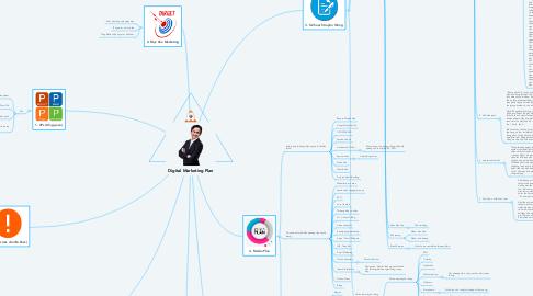 Mind Map: Digital Marketing Plan