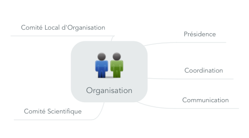 Mind Map: Organisation
