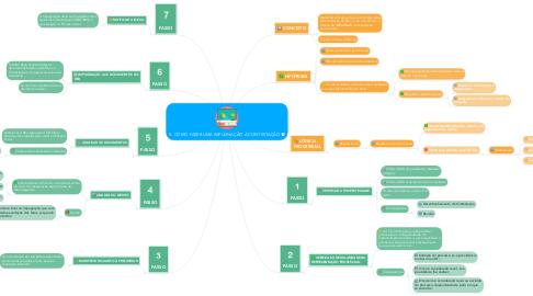 Mind Map: 5- COMO FAZER UMA IMPUGNAÇÃO À CONTESTAÇÃO