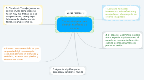 Mind Map: Cinco principios para diseñar interfaces de usuario
