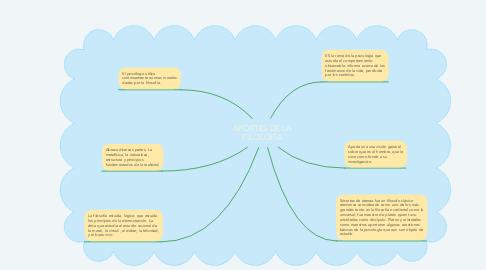 Mind Map: APORTES DE LA FILOSOFÍA