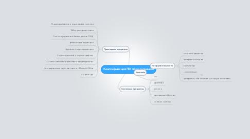 Mind Map: Классификация ПО по назначению