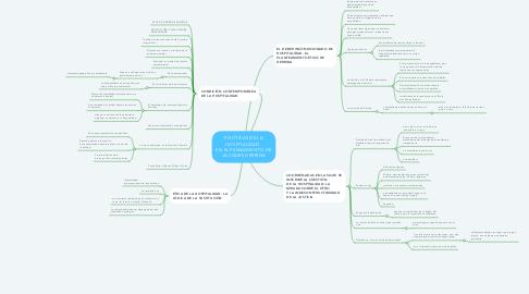 Mind Map: POLÍTICAS DE LA HOSPITALIDAD   EN EL PENSAMIENTO DE JACQUES DERRIDA