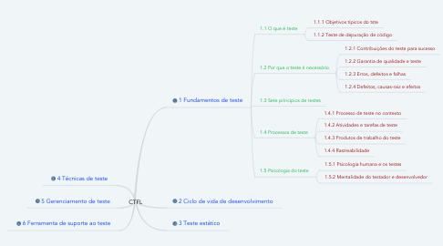 Mind Map: CTFL