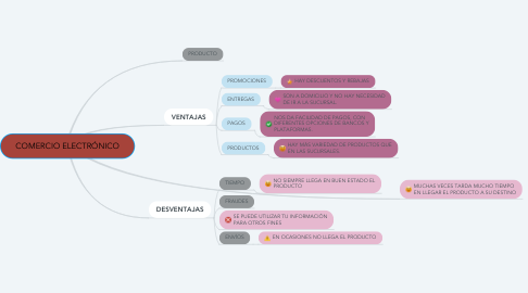 Mind Map: COMERCIO ELECTRÓNICO