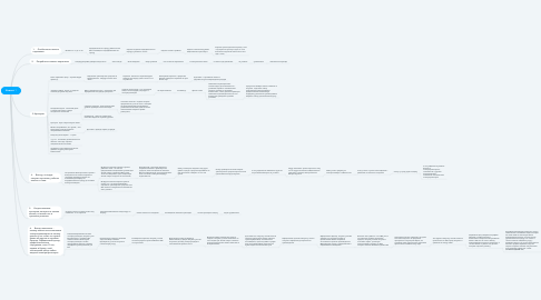 Mind Map: Клиент 1