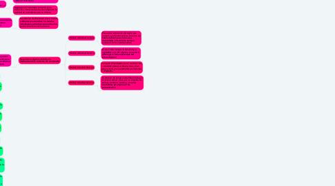 Mind Map: La psicología del consumidor