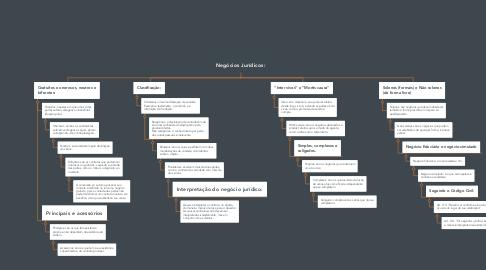 Mind Map: Negócios Jurídicos: