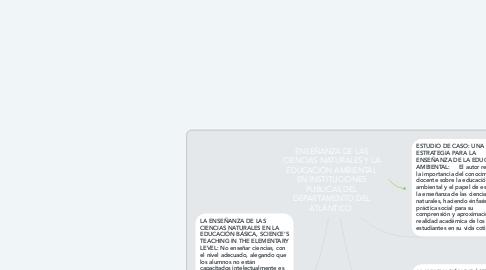 Mind Map: ENSEÑANZA DE LAS CIENCIAS NATURALES Y LA EDUCACIÓN AMBIENTAL EN INSTITUCIONES PUBLICAS DEL DEPARTAMENTO DEL ATLÁNTICO.