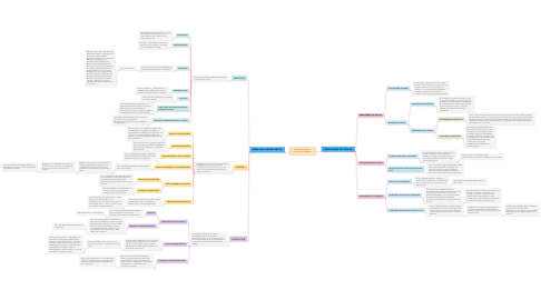 Mind Map: ORGANIZACIÒN DEL ESTADO COLOMBIANO