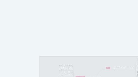 Mind Map: Genética—UNAD- 4