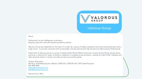 Mind Map: Valorous Group