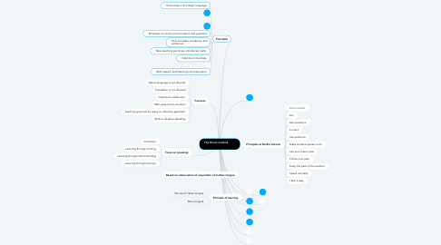 Mind Map: The Direct method