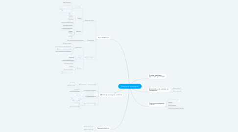 Mind Map: Enfoque de Investigación