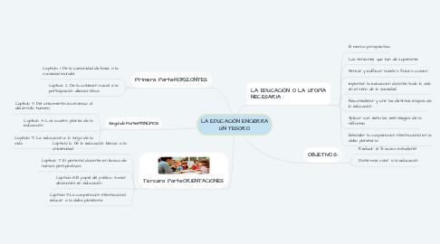 Mind Map: LA EDUCACIÓN ENCIERRA UN TESORO