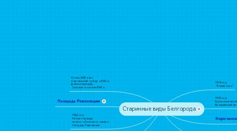 Mind Map: Старинные виды Белгорода
