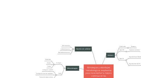 Mind Map: Estrategias y abordajes metodológicos empleados para incrementar la mejora continua en las organizaciones.