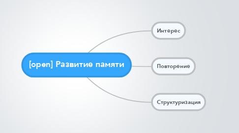 Mind Map: [open] Развитие памяти