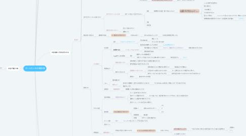 Mind Map: ギールの人生の羅針盤