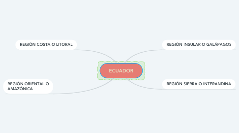 Mind Map: ECUADOR