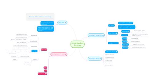 Mind Map: Understanding Sociology