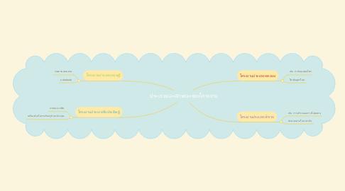 Mind Map: ประเภทและลักษณะของโครงงาน