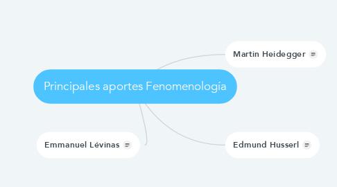 Mind Map: Principales aportes Fenomenología