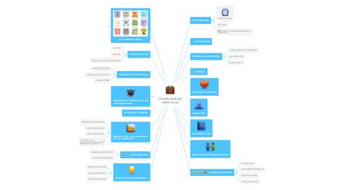 Mind Map: COMPETENCIAS DIRECTIVAS