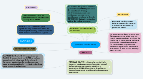 Mind Map: decretos 284 de 20128
