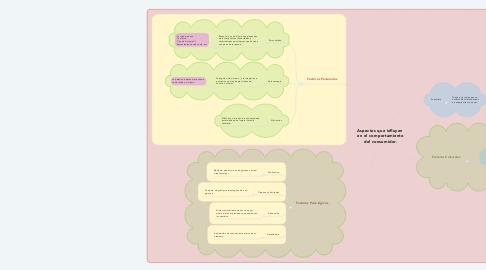 Mind Map: Aspectos que influyen  en el comportamiento del consumidor.