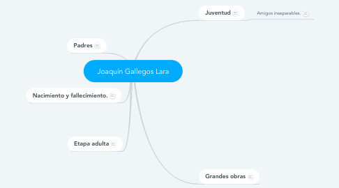 Mind Map: Joaquín Gallegos Lara