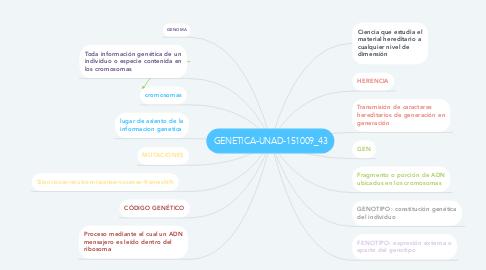 Mind Map: GENETICA-UNAD-151009_43