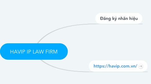 Mind Map: HAVIP IP LAW FIRM