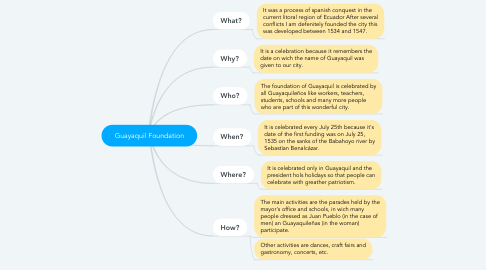 Mind Map: Guayaquil Foundation