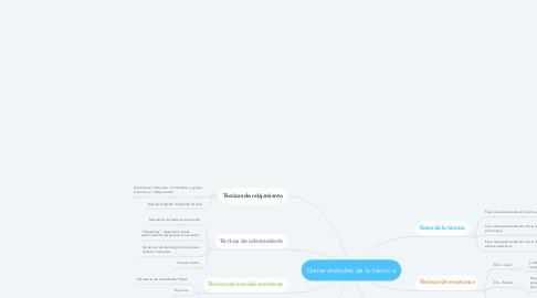 Mind Map: Generalidades de la técnica