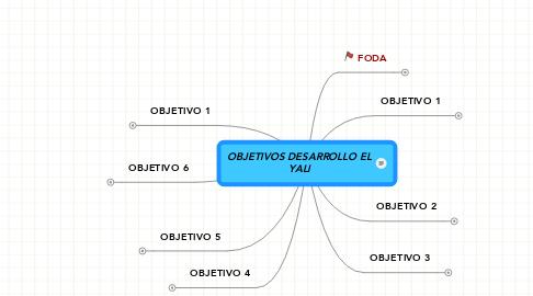 Mind Map: OBJETIVOS DESARROLLO EL YALI