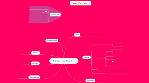 Mind Map: IT Systeme showband.CH