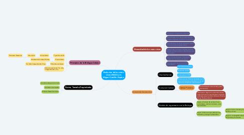 Mind Map: Evolucion de los seres vivos-UNAD-Luis Miguel Castillo Ospino