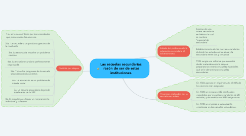 Mind Map: Las escuelas secundarias: razón de ser de estas instituciones.