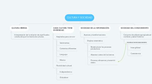 Mind Map: CULTURA Y SOCIEDAD
