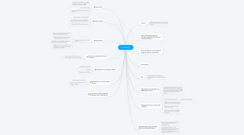 Mind Map: Foreststables
