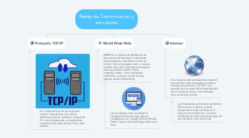 Mind Map: Redes de Comunicación y servidores