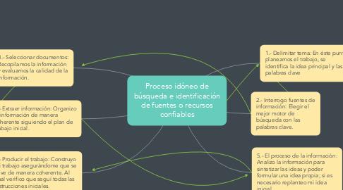 Mind Map: Proceso idóneo de búsqueda e identificación de fuentes o recursos confiables
