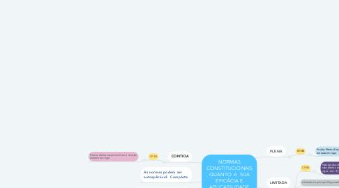 Mind Map: NORMAS CONSTITUCIONAIS QUANTO A  SUA EFICÁCIA E APLICABILIDADE